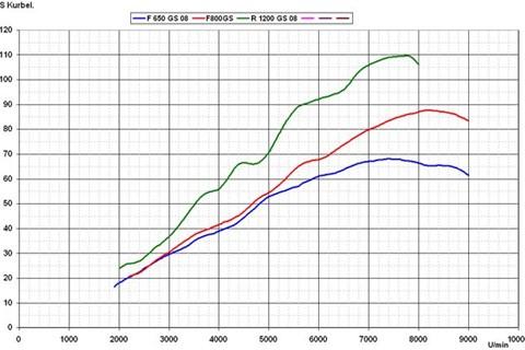 BMW GS Vergleich
