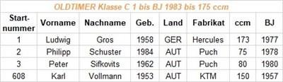 Starterliste für die 29. Neumarkte Wertungsfahrt KTM Walzer (Classic Enduro) ACHTUNG WICHTIG für die technische Abnahme: Jeder Starter braucht das originale Kennzeichen sowie den originalen Zulassungsschein...