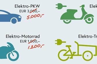 Förderung der Elektromobilität bis Ende des Jahres aufgestockt
